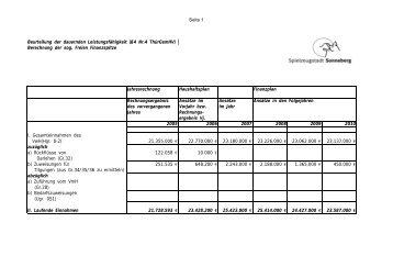 Finanzplan und Investitionsprogramm bis 2010 - Sonneberg