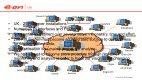 FMC CCGT Fleet - OSIsoft - Page 6