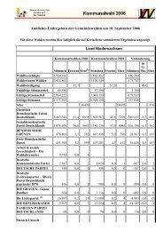 Gesamtergebnis Niedersachsen - SPD Ortsverein Gleichen