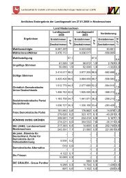 Landesergebnis - SPD Ortsverein Gleichen