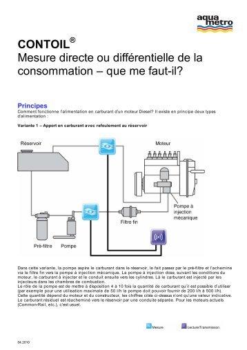 CONTOIL Mesure directe ou différentielle de la ... - Aquametro AG