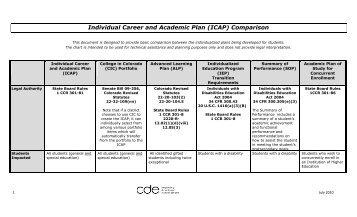 Individual Career And Academic Plan