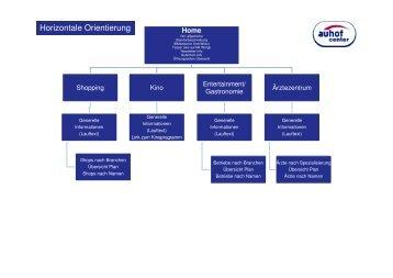 Website_Struktur 120510 - Auhofcenter