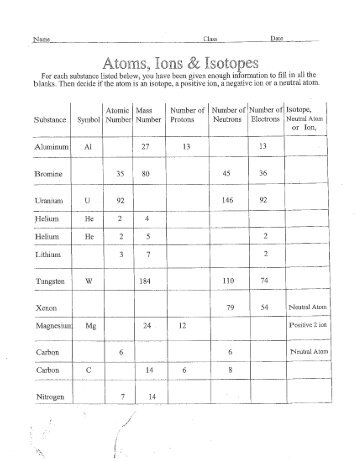 Ps 2 2 Atom Isotope And Ion Worksheet Protons Neutrons Electrons Worksheet Answers Ions And Isotopes Worksheet Montgomery County Schools