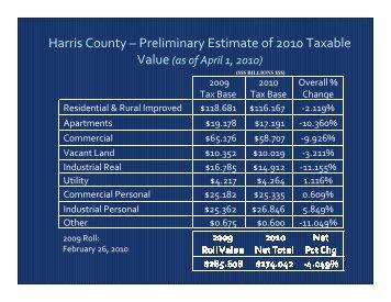 Harris County ? Preliminary Estimate of 2010 Taxable Value