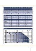 Download PDF - Energy-efficient pumps for commercial buildings ... - Page 7