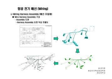 항공 전기 배선 (Wiring) - 경상대학교