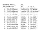 Starterliste für Prüfungsliste