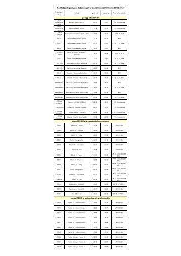 Rozkład jazdy pociągów dodatkowych w czasie trwania Mistrzostw ...