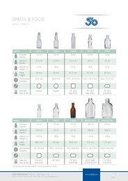 zum Produktkatalog Consumer Spirits & Food - Stölzle-Oberglas