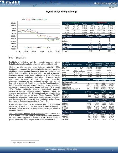 Dienos akcijų rinkų apžvalga 2008 11 28