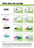 Rytinė akcijų rinkų apžvalga, 04 15 - Page 3