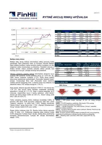 Dienos akcijų rinkų apžvalga 2009 05 14