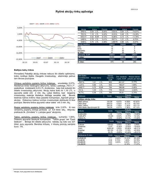 Dienos akcijų rinkų apžvalga 2009 03 23