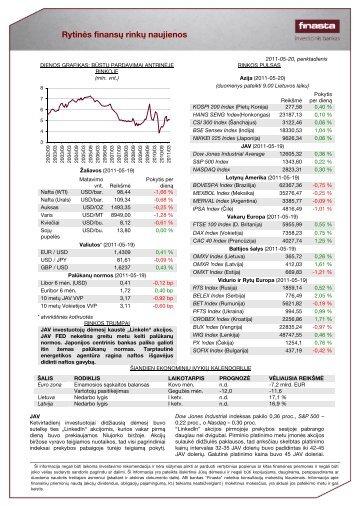 Rytinės finansų rinkų naujienos - Verslo naujienos