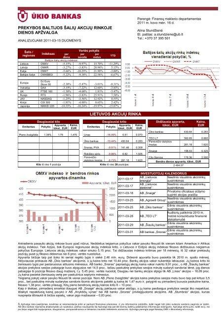 Prekybos Baltijos šalių akcijų rinkose kovo 15 d. apžvalga