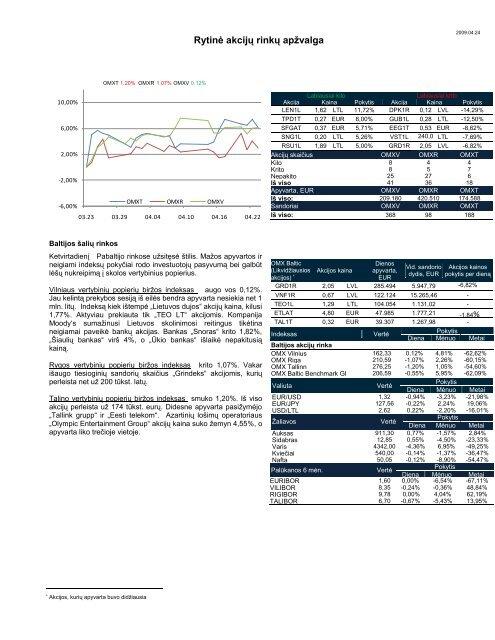 Dienos akcijų rinkų apžvalga 2009 04 23
