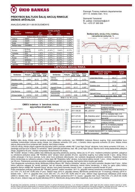 Prekybos Baltijos šalių akcijų rinkose birželio 9 d