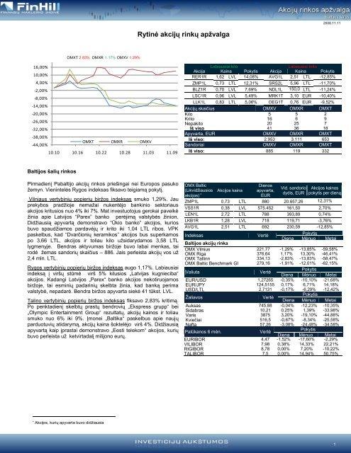 Dienos akcijų rinkų apžvalga 2008-11-10