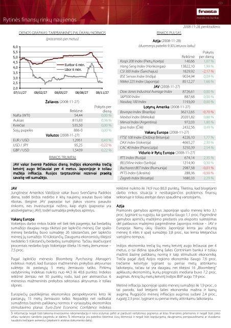 Rytinės finansų rinkų naujienos