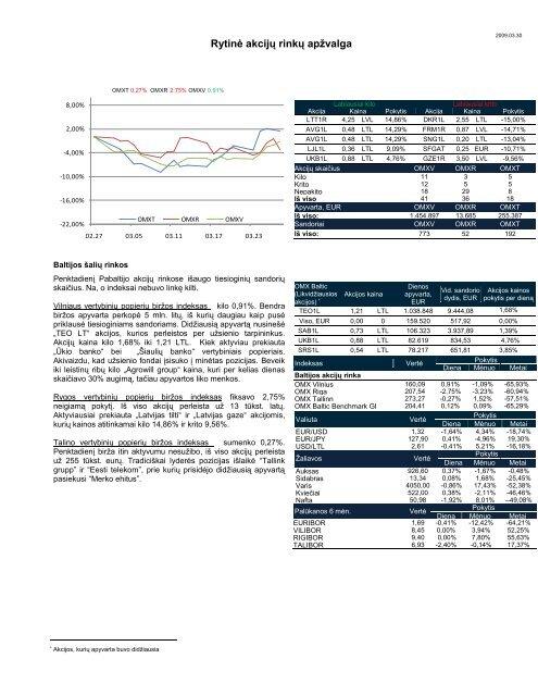 Dienos akcijų rinkų apžvalga 2009 03 27