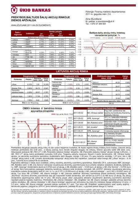 Prekybos Baltijos šalių akcijų rinkose balandžio 29 d. apžvalga