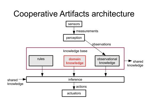 Cooperative Artifacts - About
