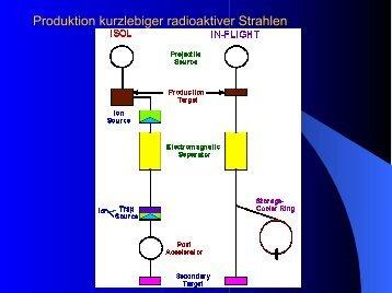 Produktion kurzlebiger radioaktiver Strahlen - E12