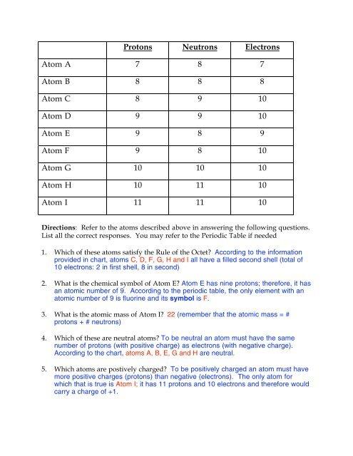 Atoms A I Worksheet