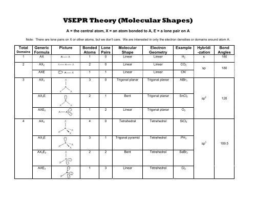 VSEPR Theory (Molecular Shapes)