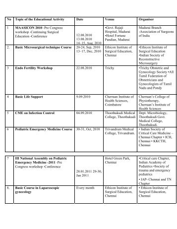 List of Accredited CME's - Plagiarism Web Tool - Guidelines - Tamil ...