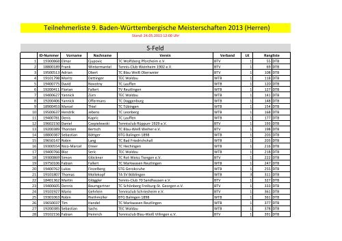 Teilnehmerliste Herren - WTB