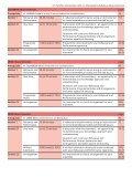 diplomas at a glance - ABRSM - Page 3