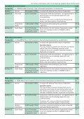 diplomas at a glance - ABRSM - Page 4