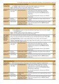 diplomas at a glance - ABRSM - Page 5
