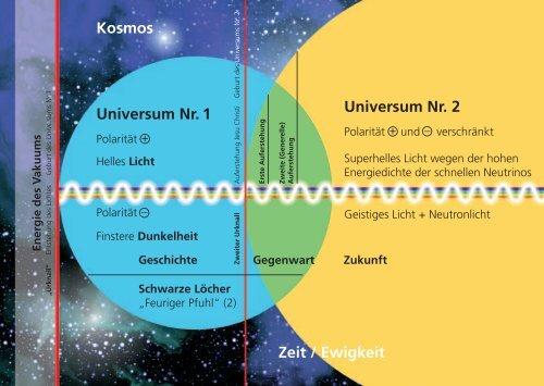Kosmos Universum Nr. 1 Universum Nr. 2 Zeit ... - COSMOSOPHIA