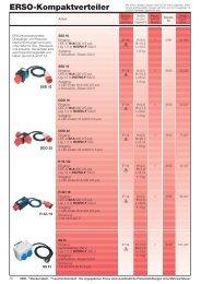 Kleinverteiler aus Kunststoff und Vollgummi - ERSO-indulux