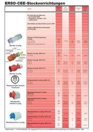 CEE-Steckvorrichtungen - ERSO-indulux