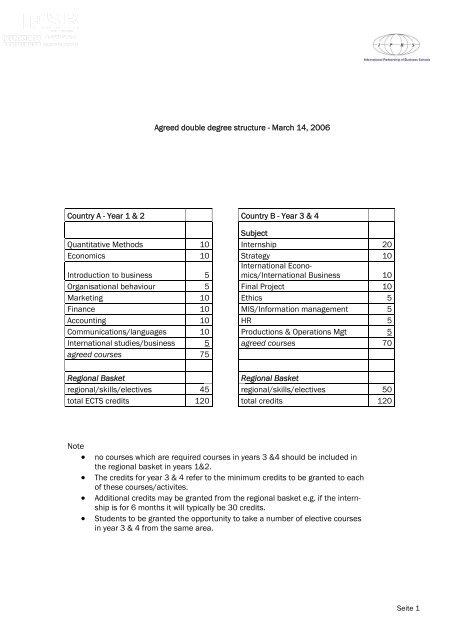 Modulhandbuch - ESB Business School