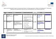 Übersicht über die geförderten Projekte zum transnationalen ...