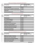 Exam registration form ETIT_PO_2007 - Fachbereich Elektrotechnik ... - Page 3