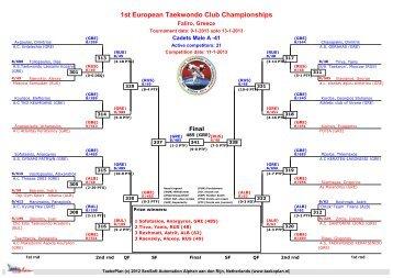 DrawsheetsResultsFriday - European Taekwondo Union