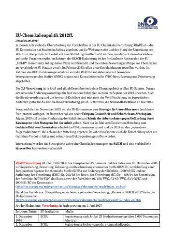 EU-Chemikalienpolitik 2012ff. - EU-Koordination