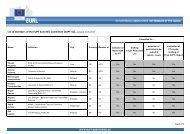 EUPT-SC - EURL | Residues of Pesticides