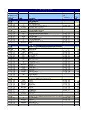 Positionsnummer (nach 7-Steller geordnet) Firma ... - eurocom