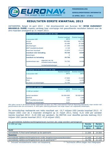 Eerste kwartaal resultaten 2013