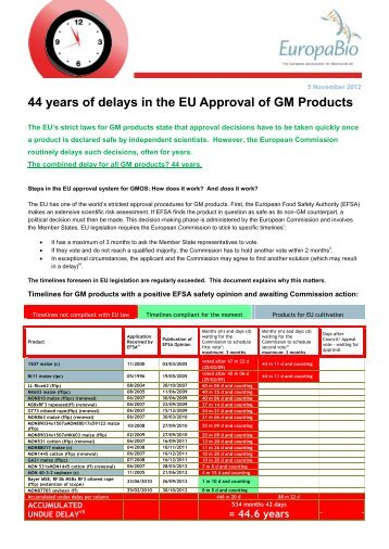 44 years of delays in the EU Approval of GM Products - Europabio
