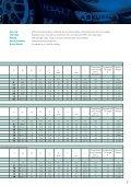 Serie 525 >inch - ASK Kugellagerfabrik Artur Seyfert Gmbh - Seite 7