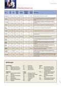 KLEBEBÄNDER FÜR DIE AUTOMOBILINDUSTRIE - Eyes-e-tools - Seite 5