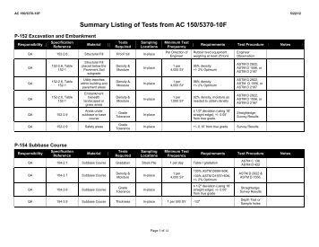 Summary Listing of Tests AC 150/5370-10E - FAA